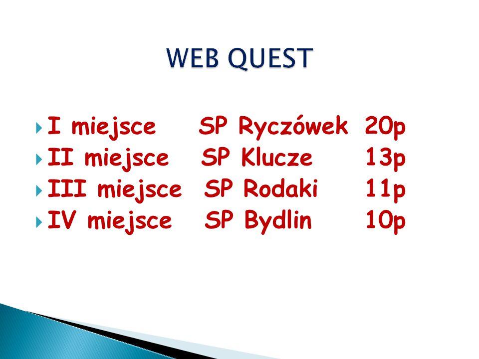  I miejsce SP Ryczówek20p  II miejsce SP Klucze13p  III miejsce SP Rodaki11p  IV miejsce SP Bydlin10p
