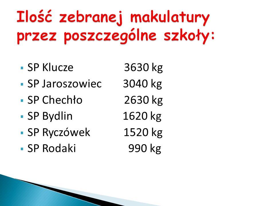  SP Klucze 3630 kg  SP Jaroszowiec 3040 kg  SP Chechło 2630 kg  SP Bydlin 1620 kg  SP Ryczówek 1520 kg  SP Rodaki 990 kg