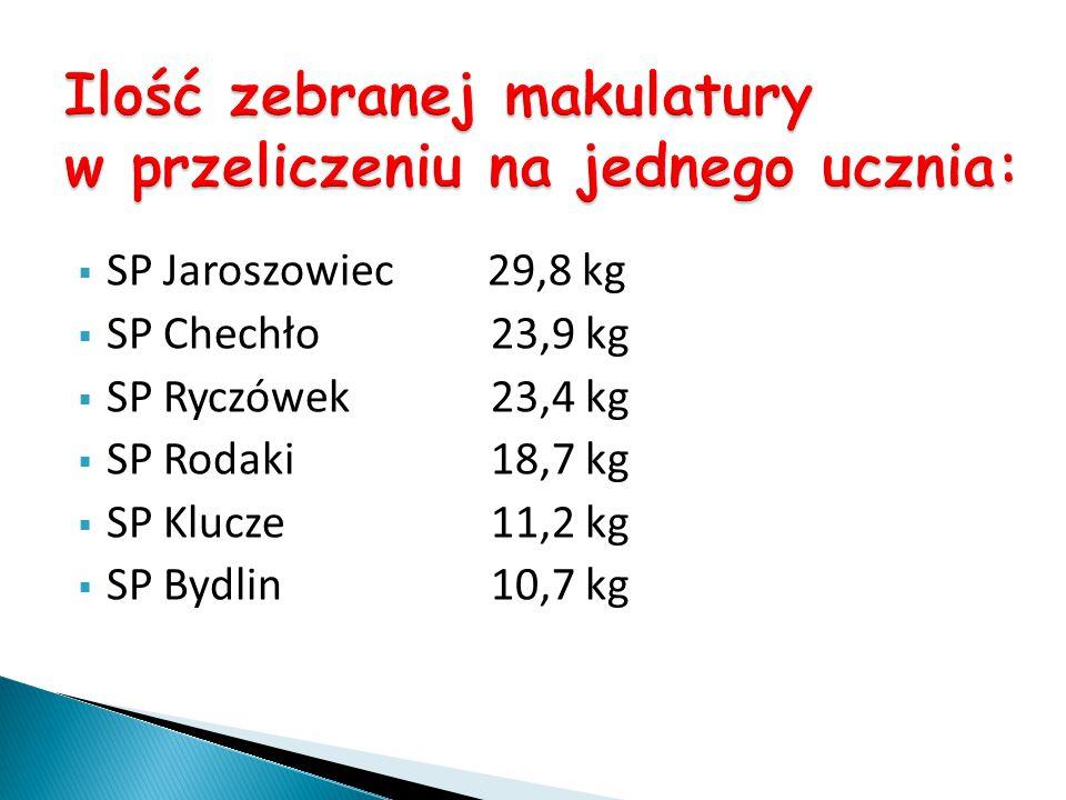 SP Jaroszowiec29,8 kg – I miejsce/14p/ SP Chechło23,9 kg – II miejsce/12p/ SP Ryczówek23,4 kg – II miejsce/12p/ SP Rodaki18,7 kg – III miejsce/10p/ SP Klucze11,2 kg – IV miejsce/8p/ SP Bydlin10,7 kg – IV miejsce/8p/