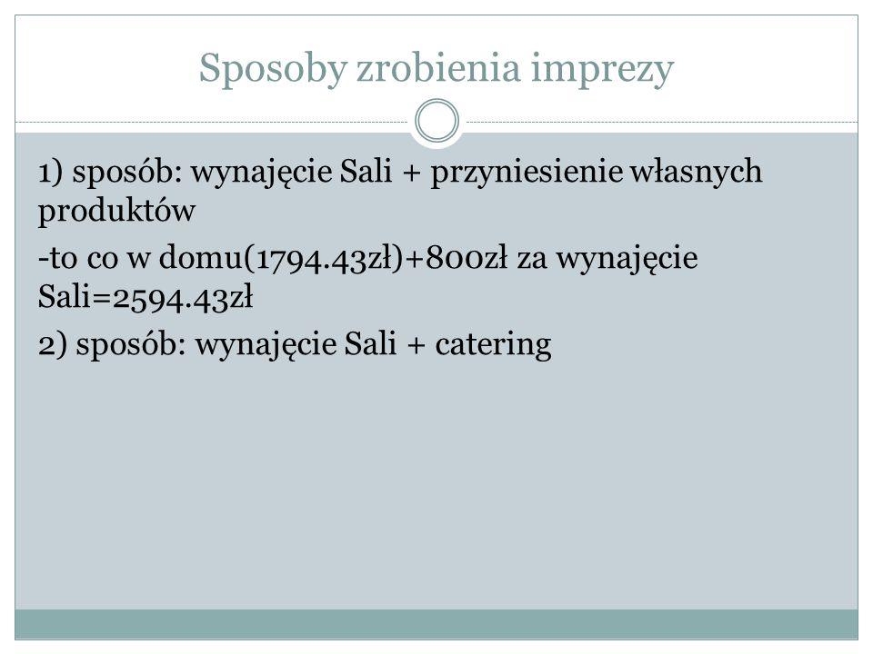 Sposoby zrobienia imprezy 1) sposób: wynajęcie Sali + przyniesienie własnych produktów -to co w domu(1794.43zł)+800zł za wynajęcie Sali=2594.43zł 2) s