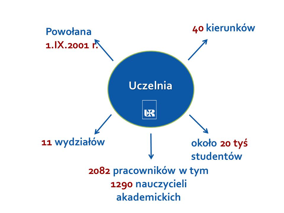Inwestycje na Uniwersytecie Rzeszowskim Obecnie UR realizuje 10 projektów 540 mln zł w ramach konsorcjum 3 projekty 360 mln zł Łącznie 900 mln zł