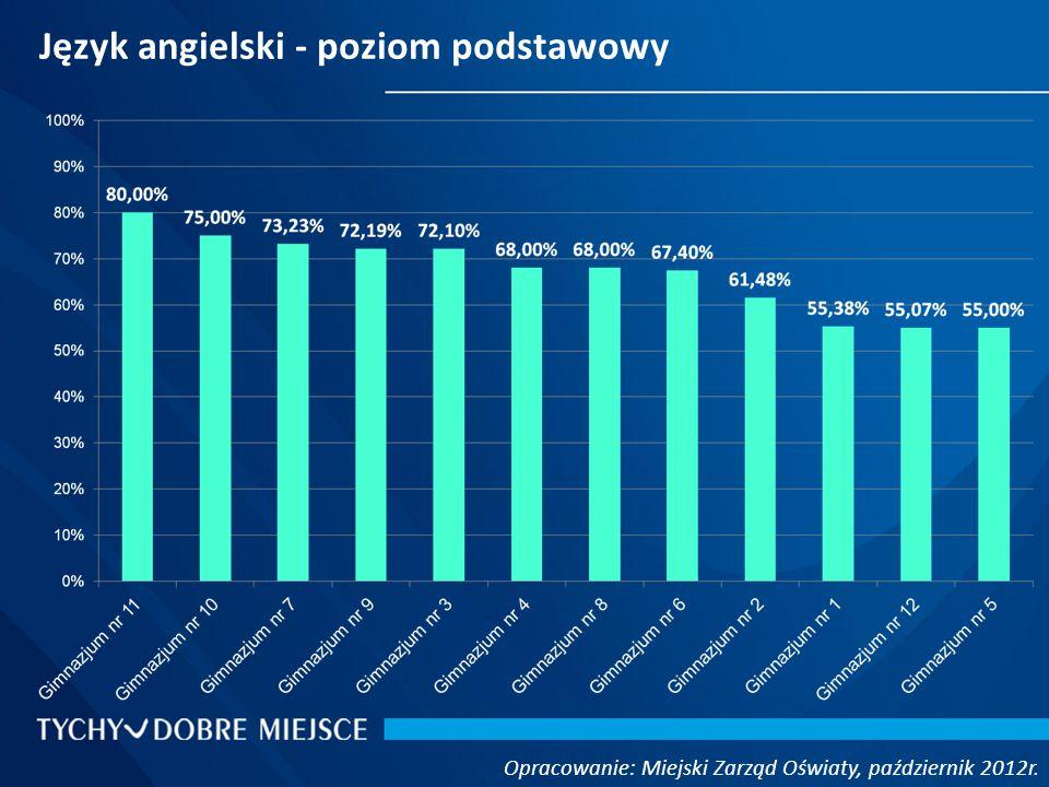Język angielski - poziom podstawowy Opracowanie: Miejski Zarząd Oświaty, październik 2012r.