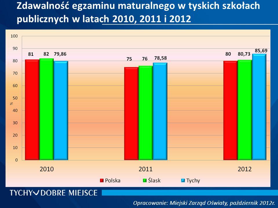 Zdawalność egzaminu maturalnego w tyskich szkołach publicznych w latach 2010, 2011 i 2012 Opracowanie: Miejski Zarząd Oświaty, październik 2012r.