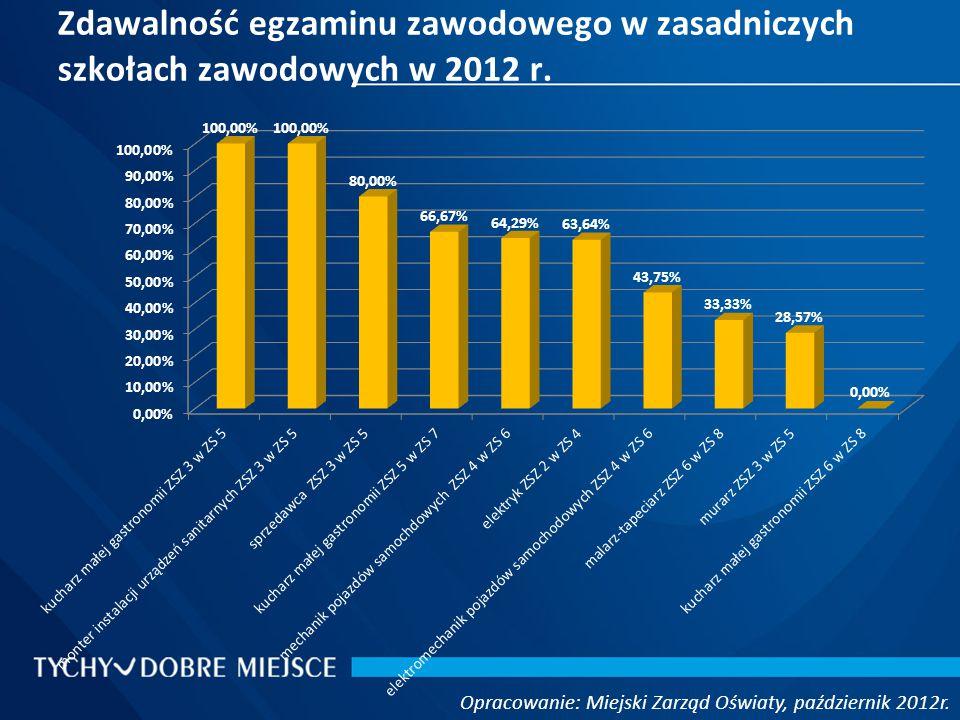 Zdawalność egzaminu zawodowego w zasadniczych szkołach zawodowych w 2012 r.