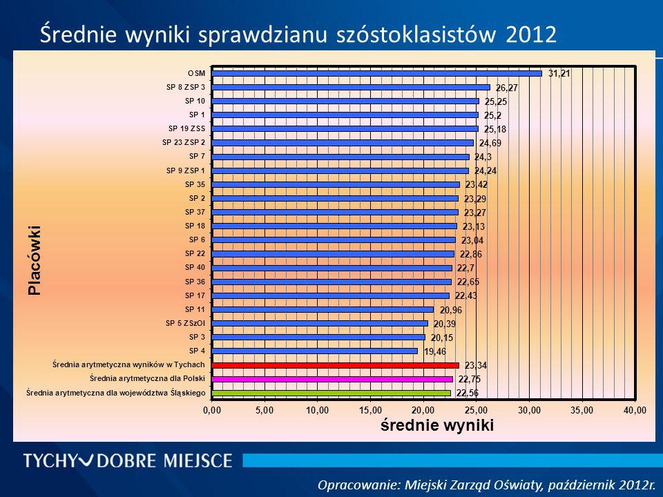 Średnie wyniki sprawdzianu szóstoklasistów 2012 Opracowanie: Miejski Zarząd Oświaty, październik 2012r.