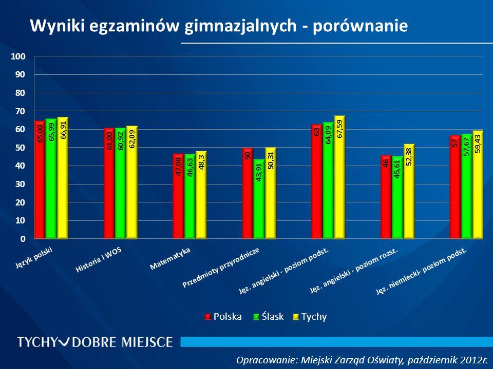 Wyniki egzaminów gimnazjalnych - porównanie Opracowanie: Miejski Zarząd Oświaty, październik 2012r.