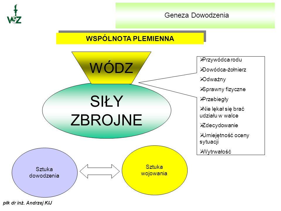 """płk dr inż. Andrzej KIJ ZAGADNIENIA 1.GENEZA DOWODZENIA 2.ROZWINIĘCIE POJĘCIA """"KIEROWANIE"""" I """"DOWODZENIE"""" 3.ZASADY DOWODZENIA 4.SYSTEM DOWODZENIA - PO"""
