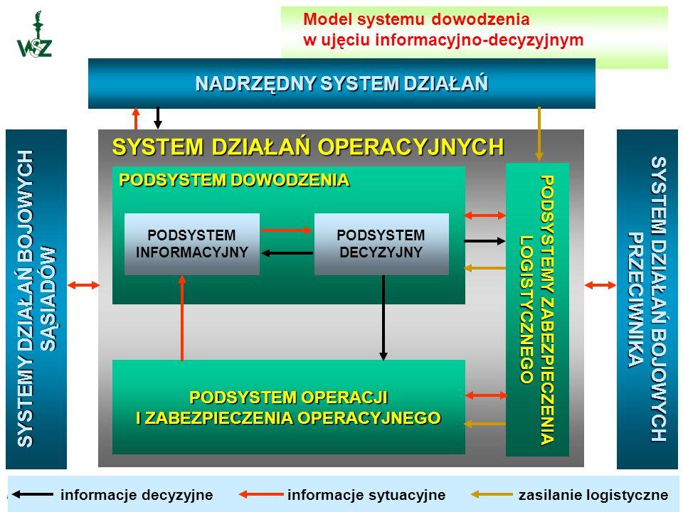 płk dr inż. Andrzej KIJ SYSTEM DOWODZENIA to integralna część systemu operacji, organizowany w celu sprawnego dowodzenia w czasie działań. System dowo