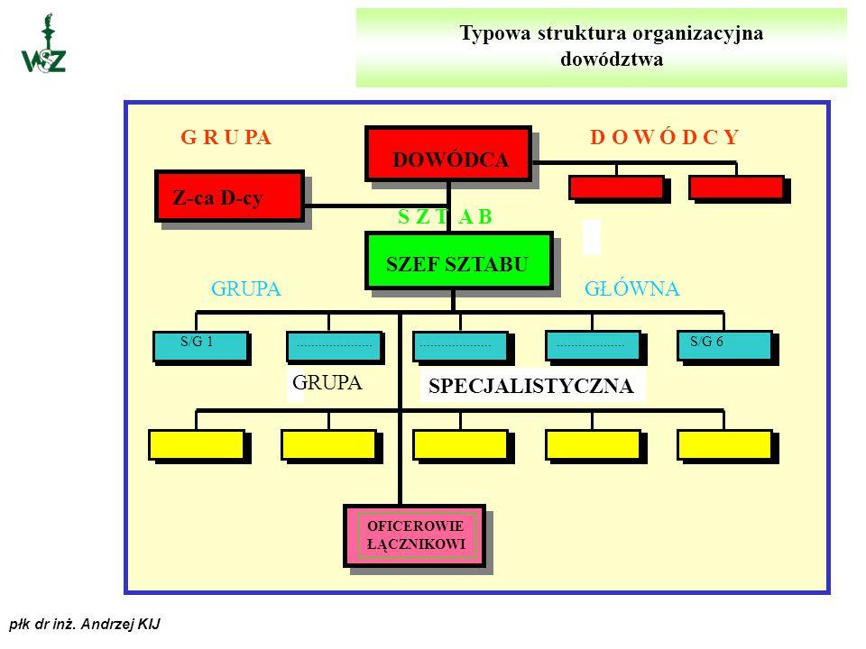 płk dr inż. Andrzej KIJ sposób zorganizowania dowództw; sposób zorganizowania dowództw; ORGANIZACJA DOWODZENIA to: ogólne zasady działania (doktryna);