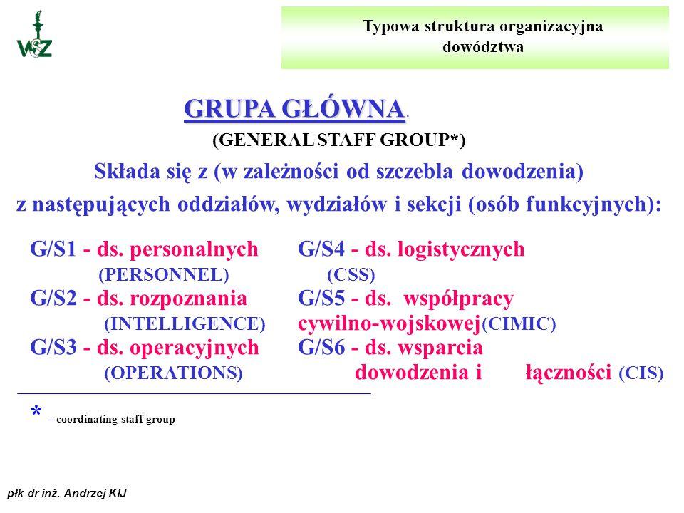 płk dr inż. Andrzej KIJ GRUPA DOWÓDCY GRUPA DOWÓDCY. (PERSONAL STAFF GROUP) Składa się z osób funkcyjnych i komórek organizacyjnych, z którymi pracuje