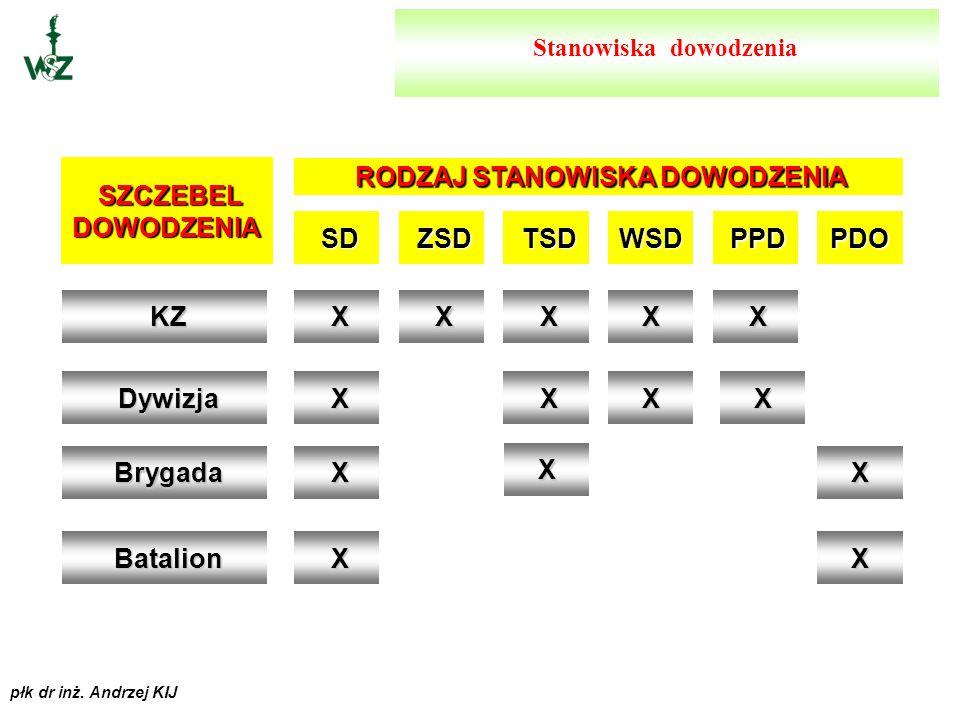 płk dr inż. Andrzej KIJ Stanowisko dowodzenia mobilne oznacza, ze jest przygotowane do rozmieszczenia w każdych warunkach i w każdym rejonie, z wykorz