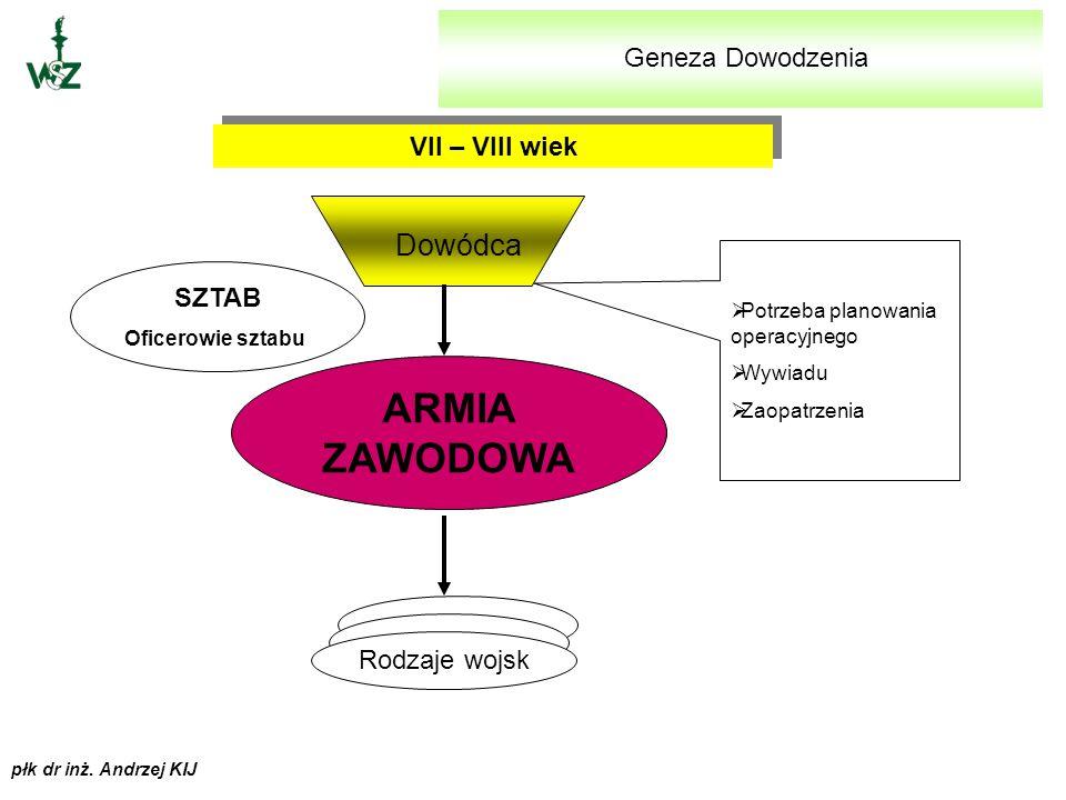 płk dr inż. Andrzej KIJ SYSTEM DOWODZENIA - PODSTAWOWE POJĘCIA I KOMPONENTY SKŁADOWE
