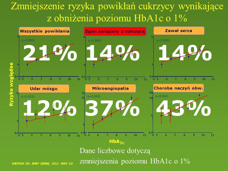 Zmniejszenie ryzyka powikłań cukrzycy wynikające z obniżenia poziomu HbA1c o 1% UKPDS 35. BMJ 2000; 321: 405-12 5 0.5 1 05678910 1 5 0.5 1 05678910 1