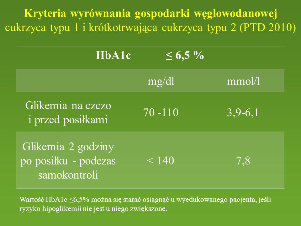 Kryteria wyrównania gospodarki węglowodanowej cukrzyca typu 1 i krótkotrwająca cukrzyca typu 2 (PTD 2010) HbA1c ≤ 6,5 % mg/dlmmol/l Glikemia na czczo i przed posiłkami 70 -1103,9-6,1 Glikemia 2 godziny po posiłku - podczas samokontroli < 1407,8 Wartość HbA1c ≤6,5% można się starać osiągnąć u wyedukowanego pacjenta, jeśli ryzyko hipoglikemii nie jest u niego zwiększone.
