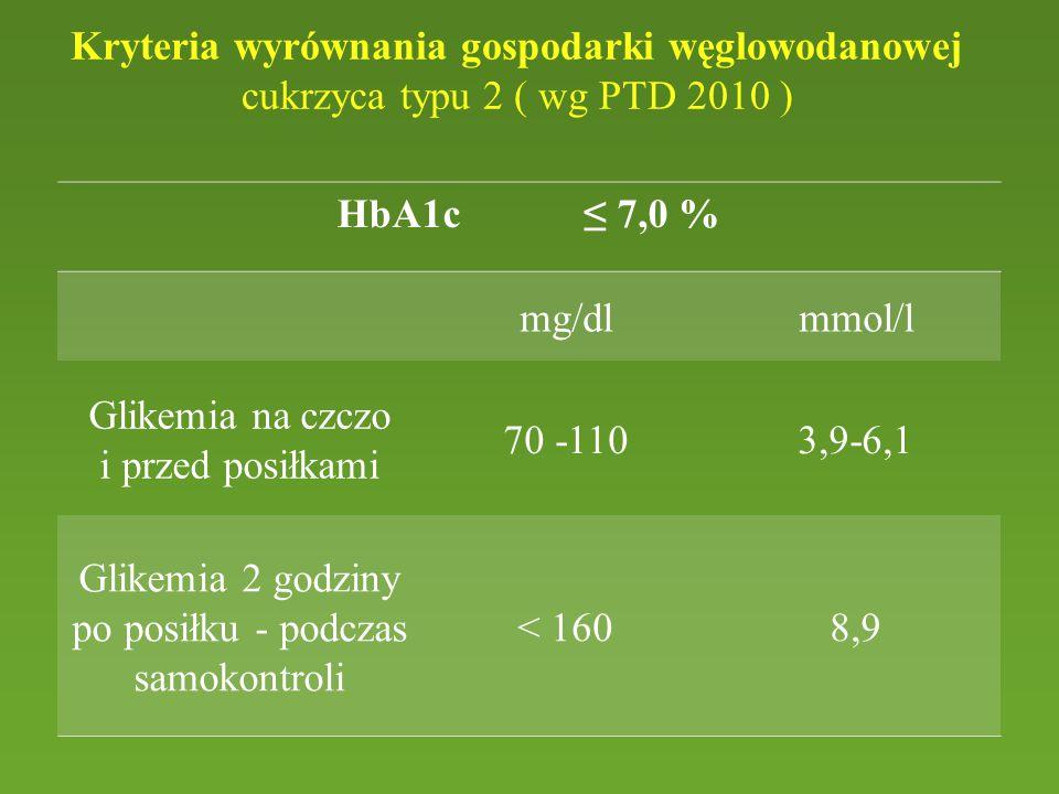 Kryteria wyrównania gospodarki węglowodanowej cukrzyca typu 2 ( wg PTD 2010 ) HbA1c ≤ 7,0 % mg/dlmmol/l Glikemia na czczo i przed posiłkami 70 -1103,9-6,1 Glikemia 2 godziny po posiłku - podczas samokontroli < 1608,9