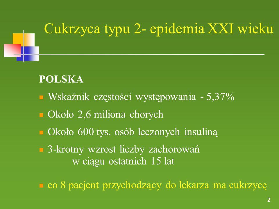 Cukrzyca typu 2- epidemia XXI wieku POLSKA Wskaźnik częstości występowania - 5,37% Około 2,6 miliona chorych Około 600 tys.
