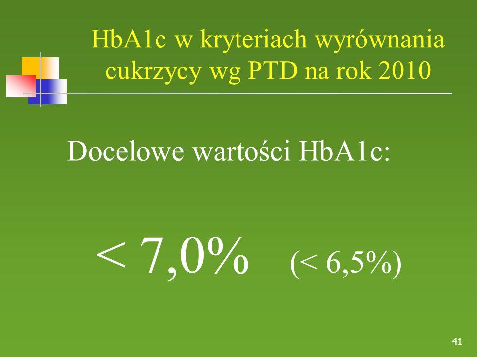 41 HbA1c w kryteriach wyrównania cukrzycy wg PTD na rok 2010 Docelowe wartości HbA1c: < 7,0% (< 6,5%)
