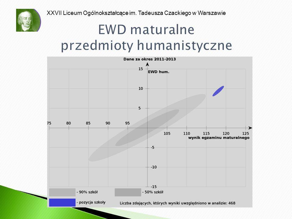 XXVII Liceum Ogólnokształcące im. Tadeusza Czackiego w Warszawie EWD maturalne przedmioty humanistyczne