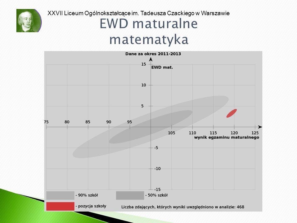 XXVII Liceum Ogólnokształcące im. Tadeusza Czackiego w Warszawie EWD maturalne matematyka