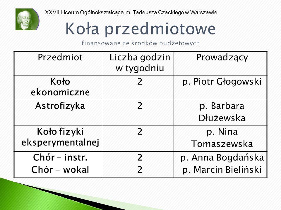 XXVII Liceum Ogólnokształcące im. Tadeusza Czackiego w Warszawie Koła przedmiotowe finansowane ze środków budżetowych PrzedmiotLiczba godzin w tygodni