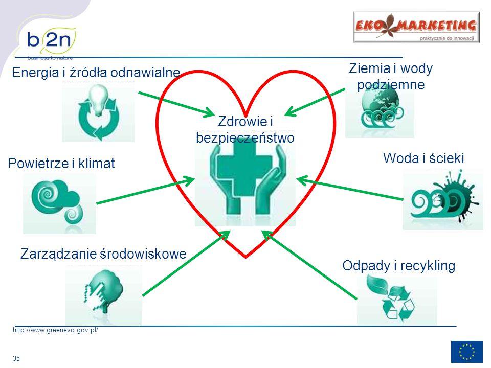 35 Zarządzanie środowiskowe Odpady i recykling Ziemia i wody podziemne Zdrowie i bezpieczeństwo Energia i źródła odnawialne Powietrze i klimat http://www.greenevo.gov.pl/ Woda i ścieki