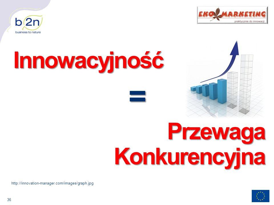 36 Innowacyjność Innowacyjność= Przewaga Konkurencyjna http://innovation-manager.com/images/graph.jpg