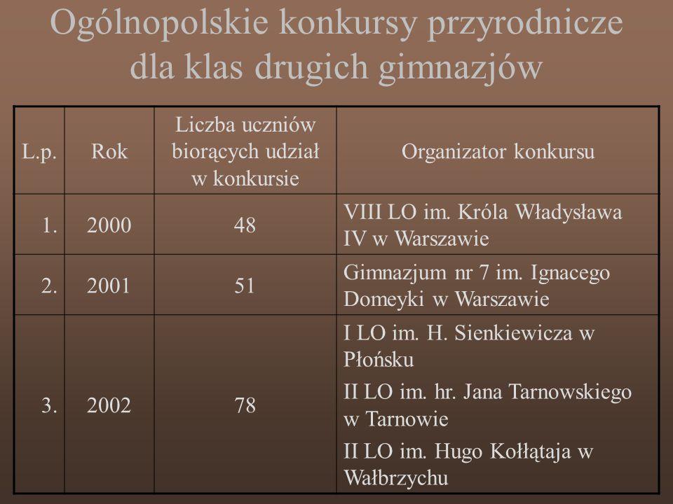 Ogólnopolskie konkursy przyrodnicze dla klas drugich gimnazjów L.p.Rok Liczba uczniów biorących udział w konkursie Organizator konkursu 1.200048 VIII LO im.