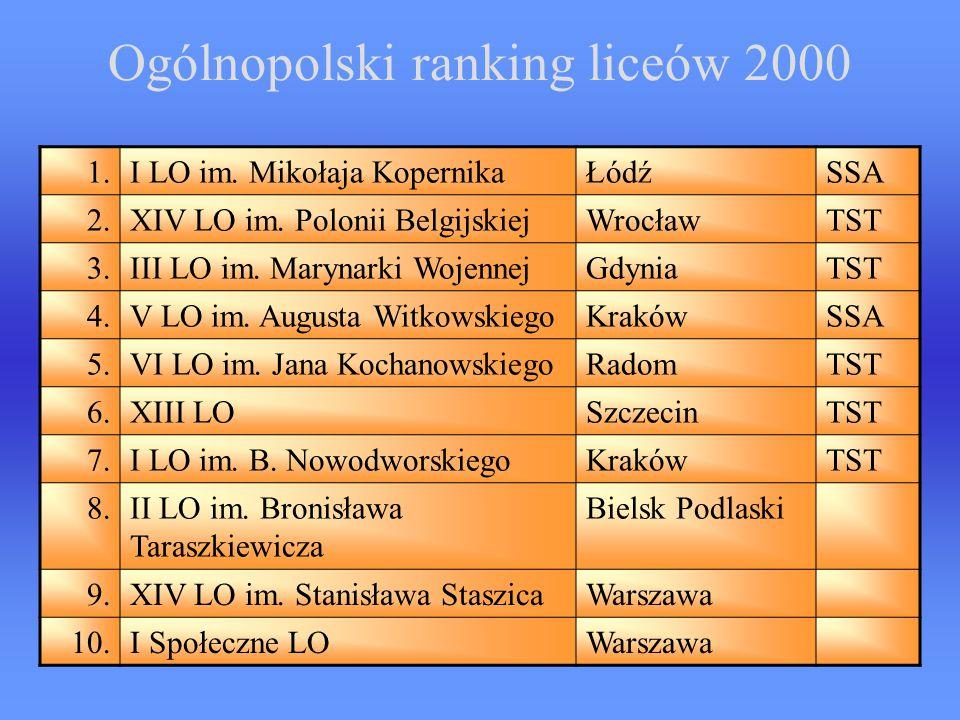 Ogólnopolski ranking liceów 2000 1.I LO im.Mikołaja KopernikaŁódźSSA 2.XIV LO im.