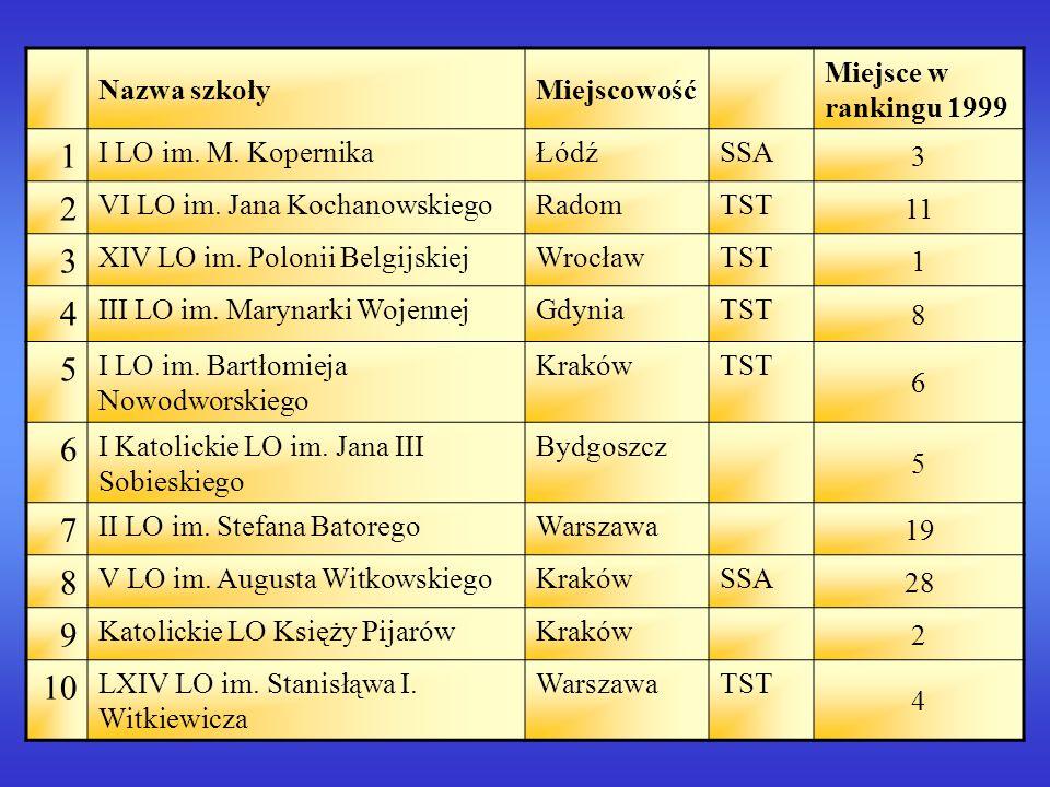 Nazwa szkołyMiejscowość Miejsce w rankingu 1999 1 I LO im.