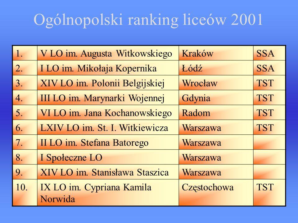 Ogólnopolski ranking liceów 2001 1.V LO im.Augusta WitkowskiegoKrakówSSA 2.I LO im.