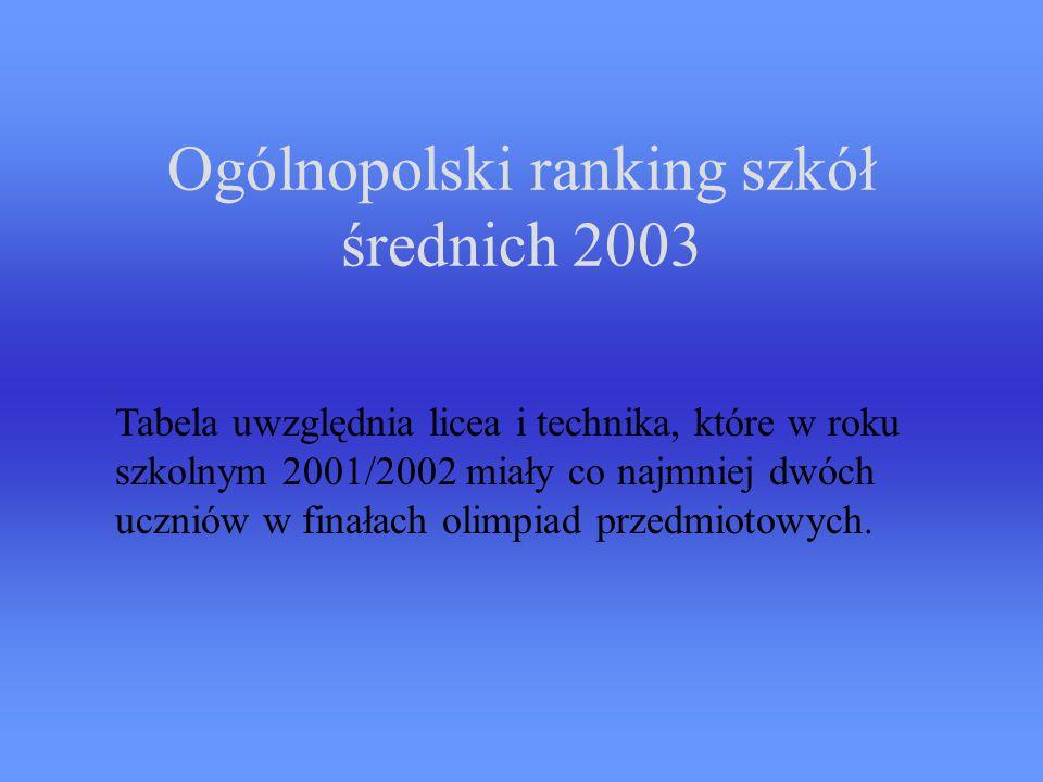 Ogólnopolski ranking szkół średnich 2003 Tabela uwzględnia licea i technika, które w roku szkolnym 2001/2002 miały co najmniej dwóch uczniów w finałach olimpiad przedmiotowych.
