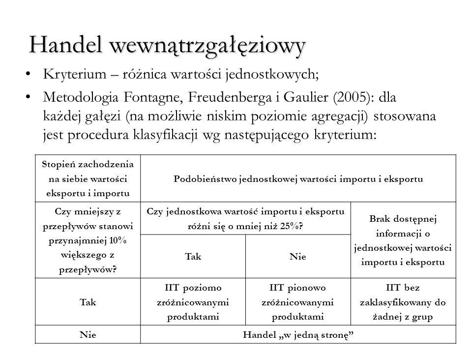 Handel wewnątrzgałęziowy Kryterium – różnica wartości jednostkowych; Metodologia Fontagne, Freudenberga i Gaulier (2005): dla każdej gałęzi (na możliw
