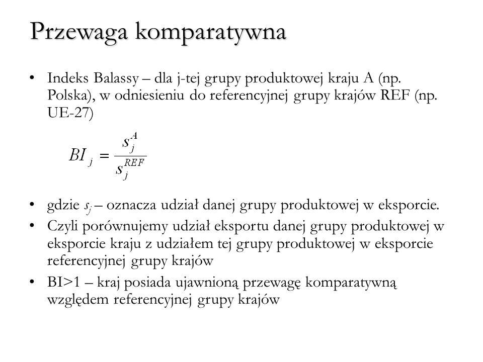 Przewaga komparatywna Indeks Balassy – dla j-tej grupy produktowej kraju A (np. Polska), w odniesieniu do referencyjnej grupy krajów REF (np. UE-27) g