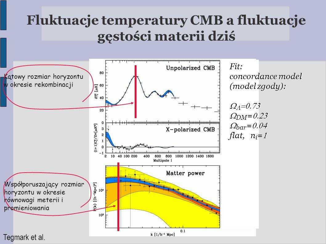 Fluktuacje temperatury CMB a fluktuacje gęstości materii dziś Tegmark et al. Kątowy rozmiar horyzontu w okresie rekombinacji Współporuszający rozmiar