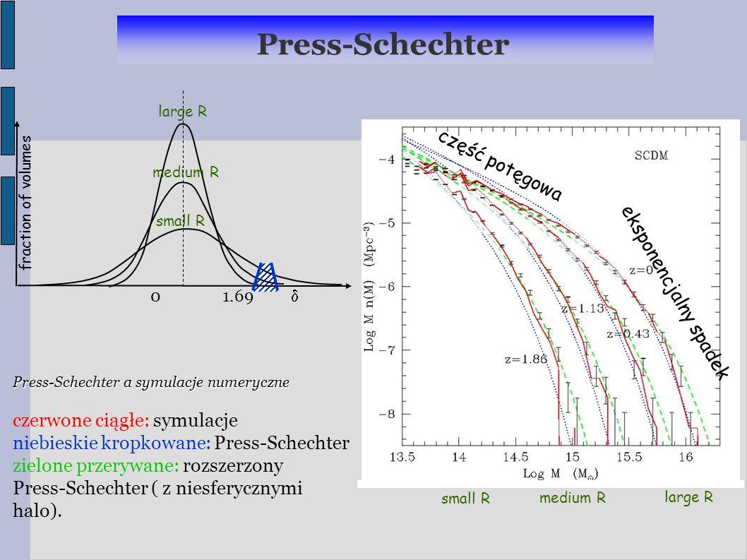 Press-Schechter część potęgowa eksponencjalny spadek large R medium R small R large R medium R small R 0 1.69  fraction of volumes Press-Schechter a symulacje numeryczne czerwone ciągłe: symulacje niebieskie kropkowane: Press-Schechter zielone przerywane: rozszerzony Press-Schechter ( z niesferycznymi halo).