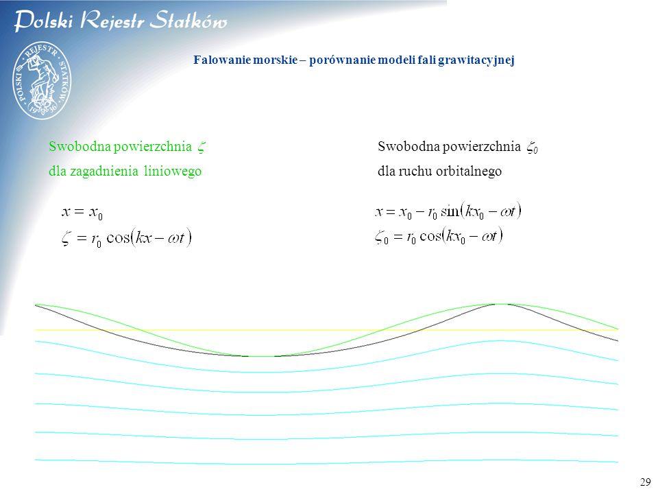 © 2003 PRS S.A. 29 Swobodna powierzchnia  Swobodna powierzchnia  0 dla zagadnienia liniowegodla ruchu orbitalnego Falowanie morskie – porównanie mod