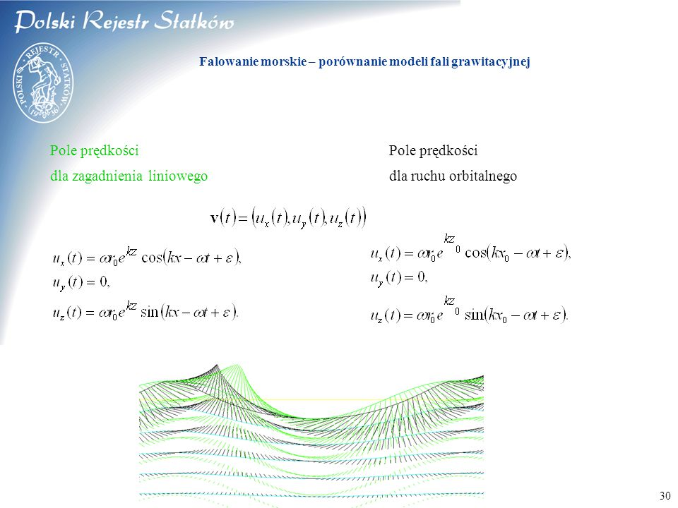 © 2003 PRS S.A. 30 Pole prędkości dla zagadnienia liniowegodla ruchu orbitalnego Falowanie morskie – porównanie modeli fali grawitacyjnej