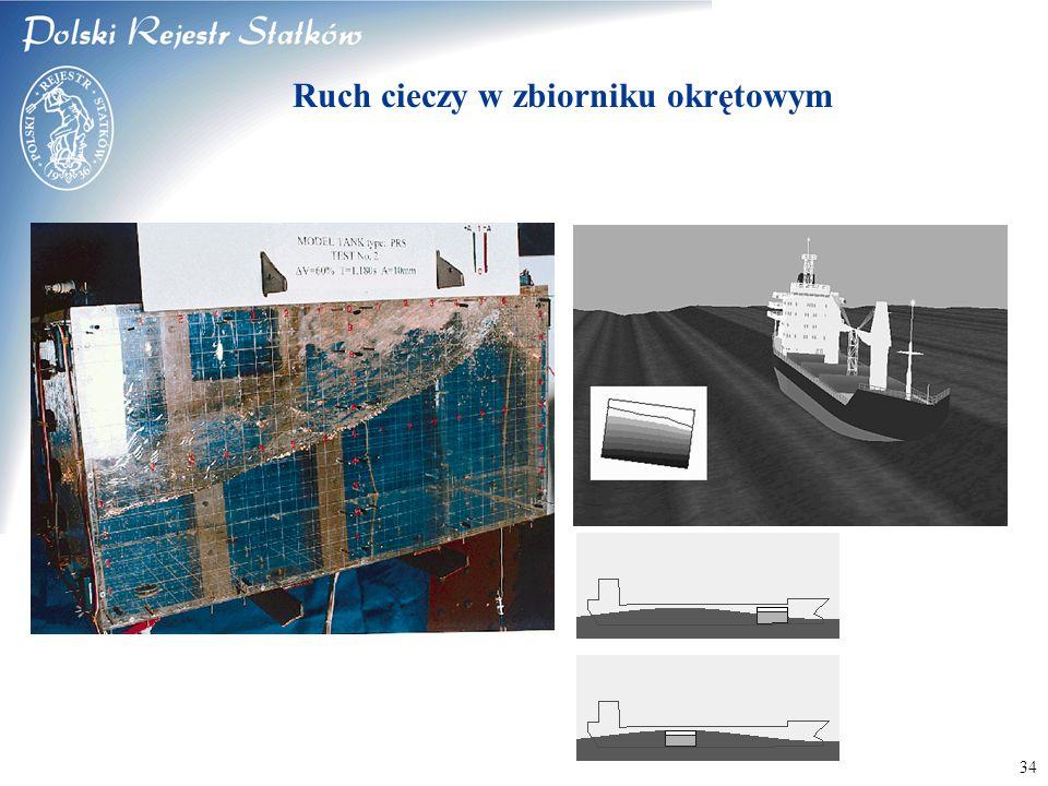 © 2003 PRS S.A. 34 Ruch cieczy w zbiorniku okrętowym