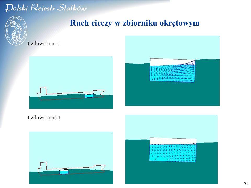 © 2003 PRS S.A. 35 Ruch cieczy w zbiorniku okrętowym Ładownia nr 1 Ładownia nr 4