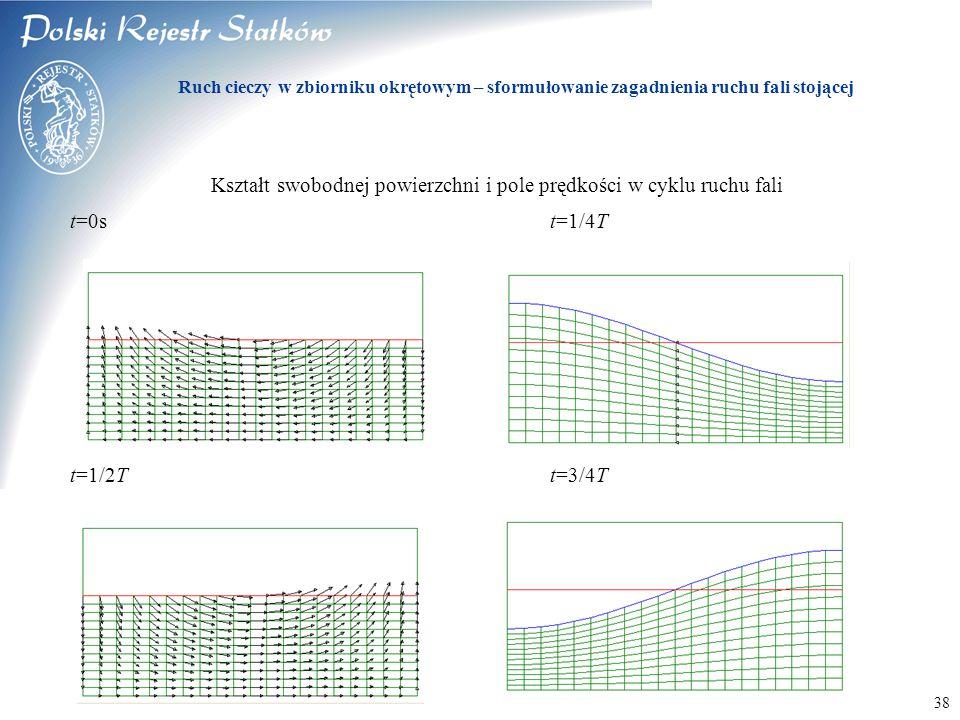 © 2003 PRS S.A. 38 Kształt swobodnej powierzchni i pole prędkości w cyklu ruchu fali t=0st=1/4T t=1/2Tt=3/4T Ruch cieczy w zbiorniku okrętowym – sform