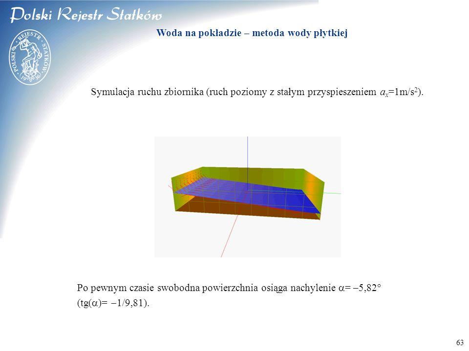 © 2003 PRS S.A. 63 Woda na pokładzie – metoda wody płytkiej Symulacja ruchu zbiornika (ruch poziomy z stałym przyspieszeniem a x =1m/s 2 ). Po pewnym