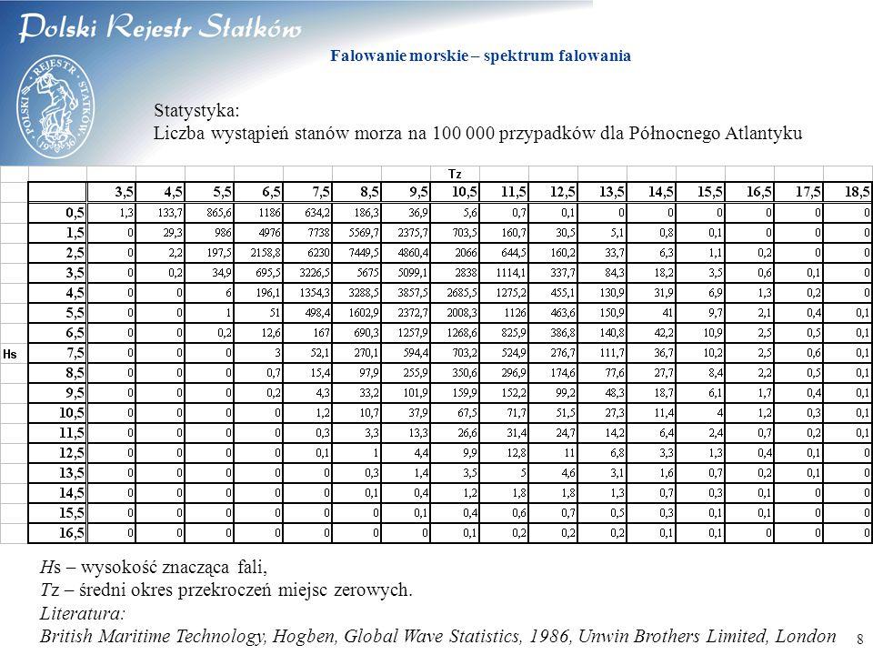 © 2003 PRS S.A. Falowanie morskie – spektrum falowania 8 Statystyka: Liczba wystąpień stanów morza na 100 000 przypadków dla Północnego Atlantyku Hs –