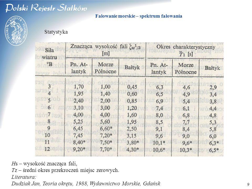 © 2003 PRS S.A. Falowanie morskie – spektrum falowania 9 Statystyka Hs – wysokość znacząca fali, Tz – średni okres przekroczeń miejsc zerowych. Litera