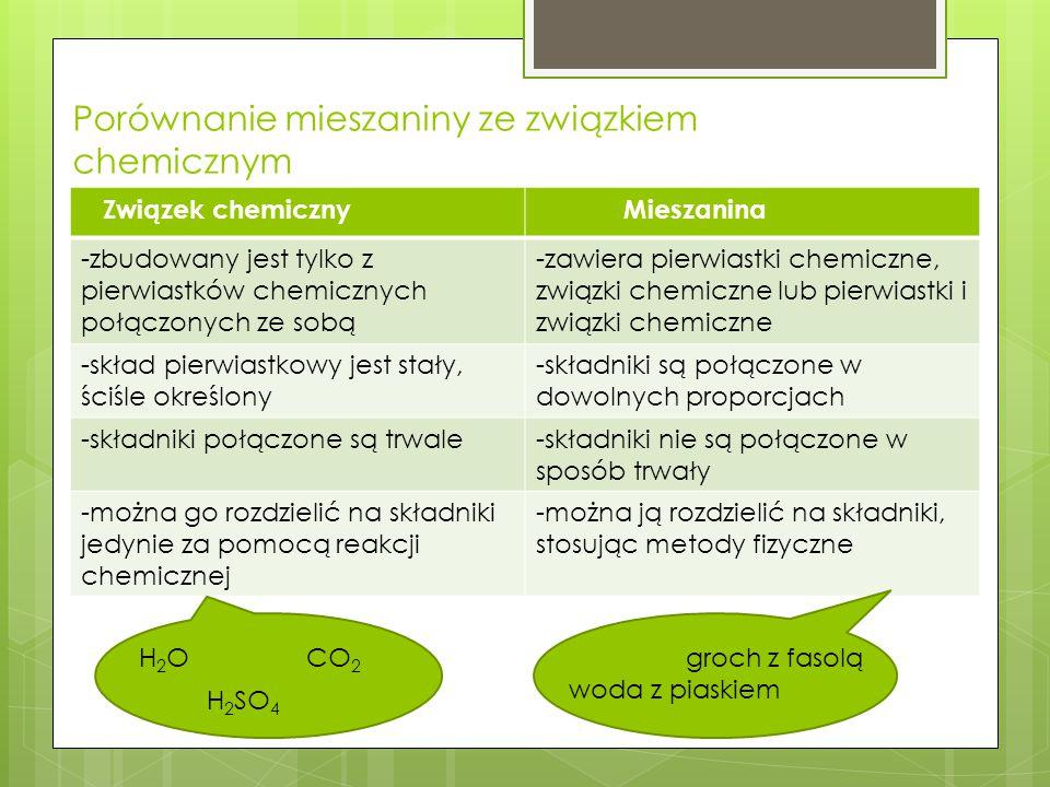 Porównanie mieszaniny ze związkiem chemicznym Związek chemiczny Mieszanina -zbudowany jest tylko z pierwiastków chemicznych połączonych ze sobą -zawiera pierwiastki chemiczne, związki chemiczne lub pierwiastki i związki chemiczne -skład pierwiastkowy jest stały, ściśle określony -składniki są połączone w dowolnych proporcjach -składniki połączone są trwale-składniki nie są połączone w sposób trwały -można go rozdzielić na składniki jedynie za pomocą reakcji chemicznej -można ją rozdzielić na składniki, stosując metody fizyczne H 2 O CO 2 H 2 SO 4 groch z fasolą woda z piaskiem