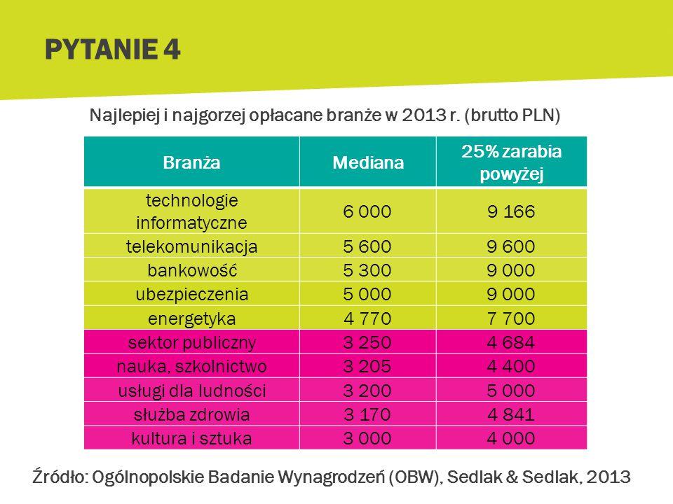 W której branży zarabia się najwięcej? a.technologie informatyczne b.służba zdrowia c.bankowość i ubezpieczenia PYTANIE 4