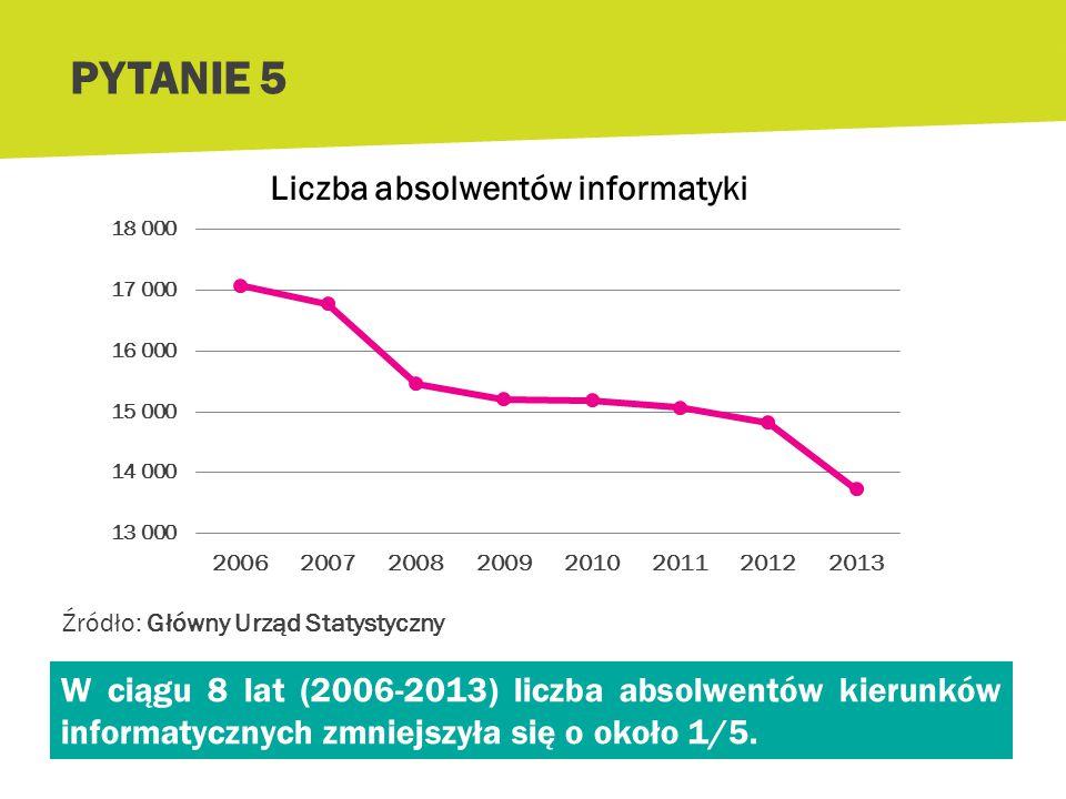 Jak zmieniała się liczba absolwentów kierunków informatycznych na polskich uczelniach w ostatnich latach? a. Bardzo szybko rosła b. Praktycznie się ni