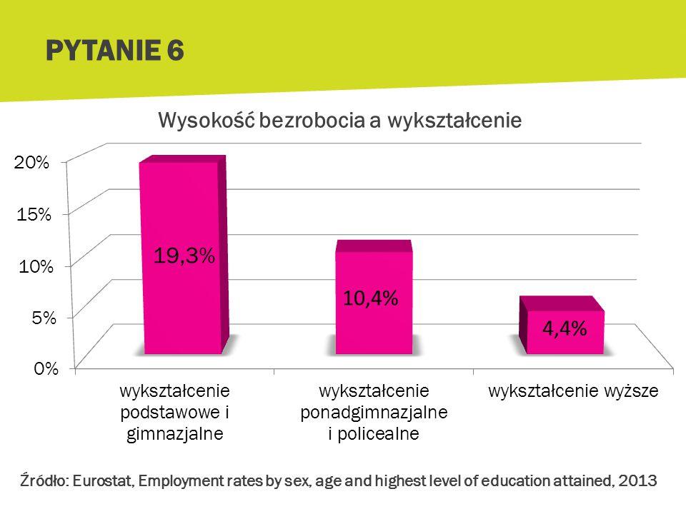 Jak posiadanie wyższego wykształcenia wpływa na poszukiwanie pracy i na wysokość zarobków? a.Zwiększa szanse na znalezienie pracy i na wyższe zarobki