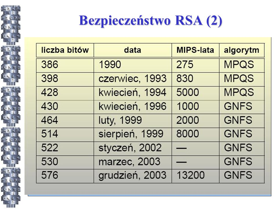 Bezpieczeństwo RSA (2)