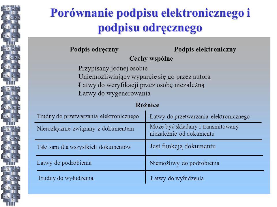 Porównanie podpisu elektronicznego i podpisu odręcznego Podpis odręcznyPodpis elektroniczny Cechy wspólne Różnice Przypisany jednej osobie Uniemożliwiający wyparcie się go przez autora Łatwy do weryfikacji przez osobę niezależną Łatwy do wygenerowania Nierozłącznie związany z dokumentem Może być składany i transmitowany niezależnie od dokumentu Trudny do przetwarzania elektronicznego Łatwy do przetwarzania elektronicznego Taki sam dla wszystkich dokumentów Jest funkcją dokumentu Łatwy do podrobienia Niemożliwy do podrobienia Trudny do wyłudzenia Łatwy do wyłudzenia