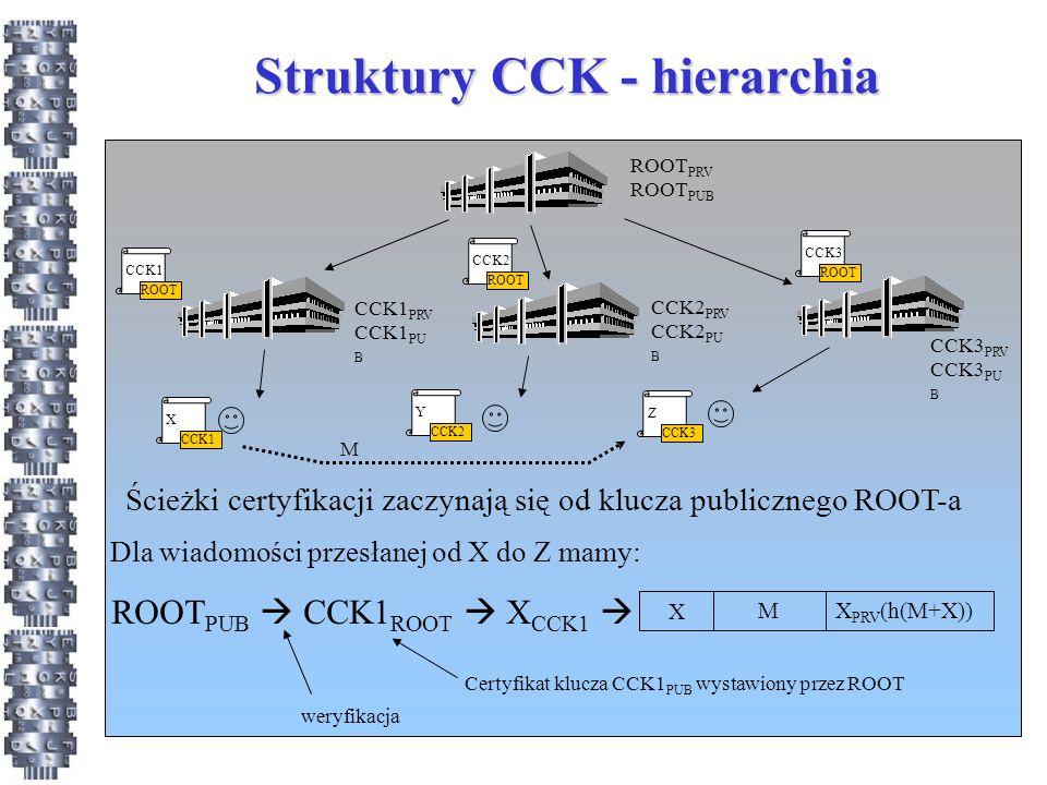 Struktury CCK - hierarchia ROOT PRV ROOT PUB CCK1 PRV CCK1 PU B CCK2 PRV CCK2 PU B CCK3 PRV CCK3 PU B ROOT PUB  CCK1 ROOT  X CCK1  Certyfikat klucza CCK1 PUB wystawiony przez ROOT weryfikacja MX PRV (h(M+X)) X Ścieżki certyfikacji zaczynają się od klucza publicznego ROOT-a CCK1 ROOT CCK2 ROOT CCK3 ROOT X CCK1 Z CCK3 Y CCK2 Dla wiadomości przesłanej od X do Z mamy: M